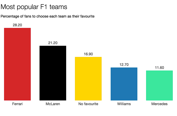 F1 survey most popular teams 2015