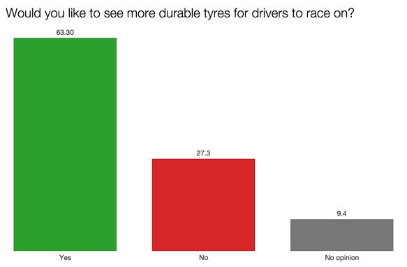 F1 survey more durable tyres 2015